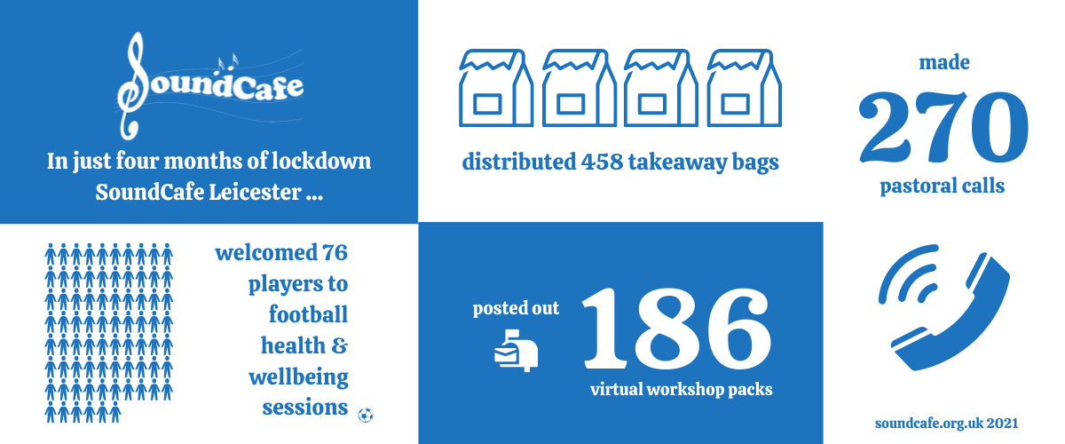 An infographic of statistics of what SoundCafe Leicester achieved in one quarter during lockdown, including 270 pastoral calls, 76 football participants and 458 takeaway bags of creative activities distributed
